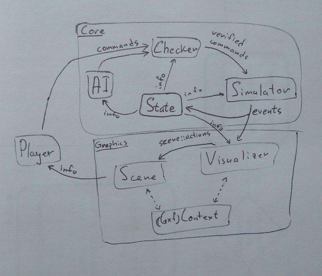 data loop
